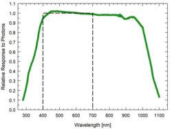 SQ-640 Series Spectral Response
